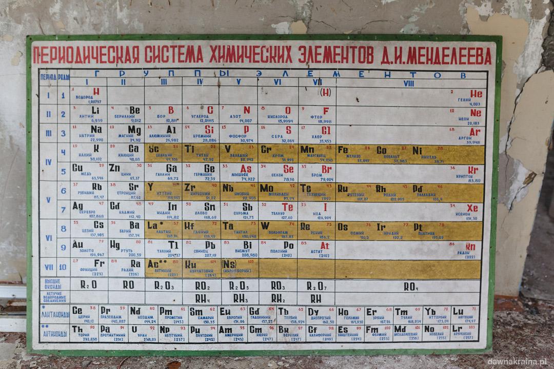 Układ okresowy pierwiastków w latach osiemdziesiątych XX wieku. Czarnobyl 2